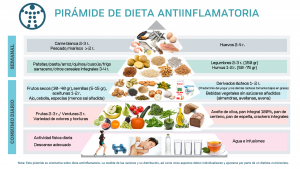 Alimentos antiinflamatorios y su presencia en la dieta