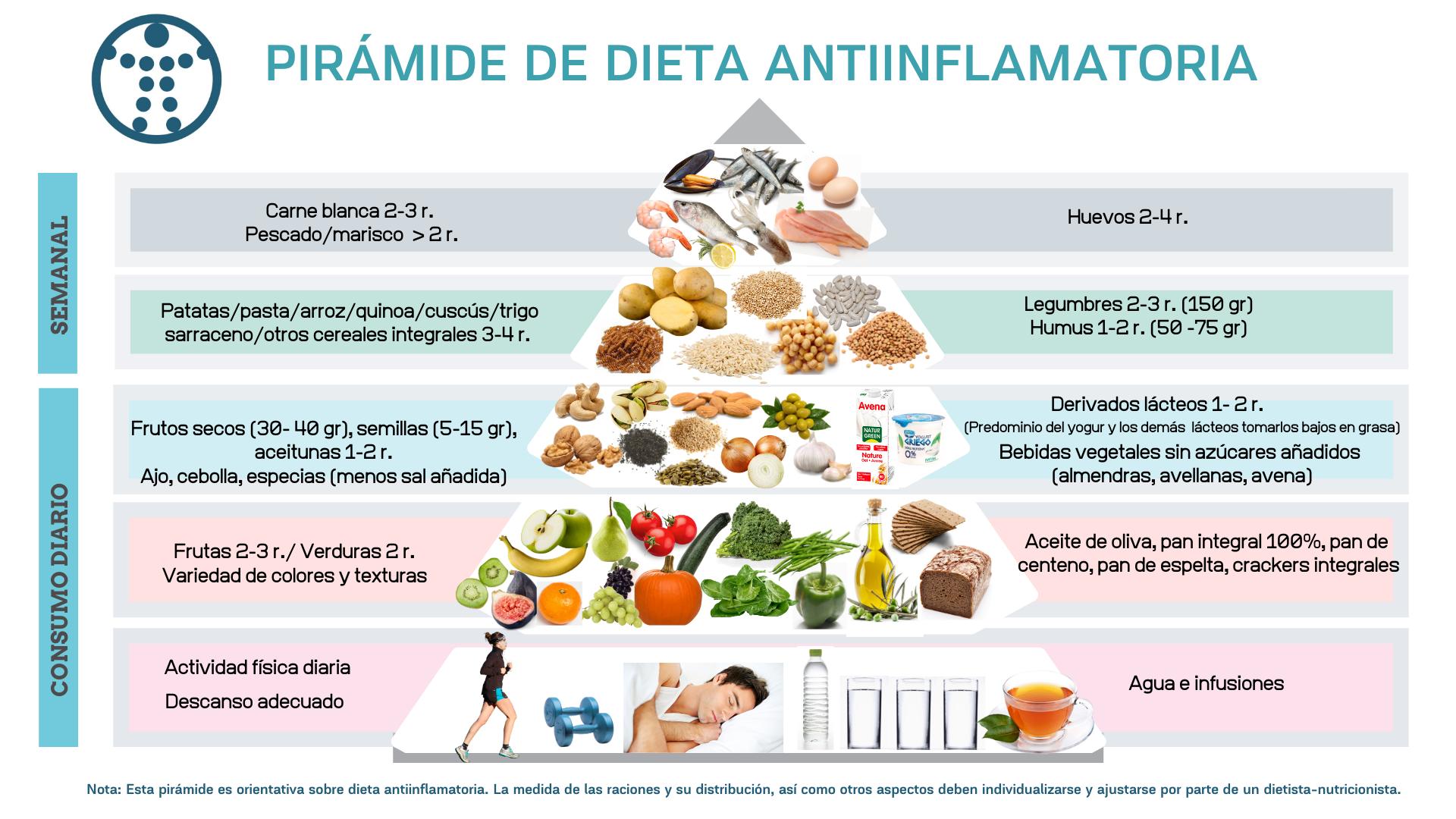 dieta anti inflamatorias